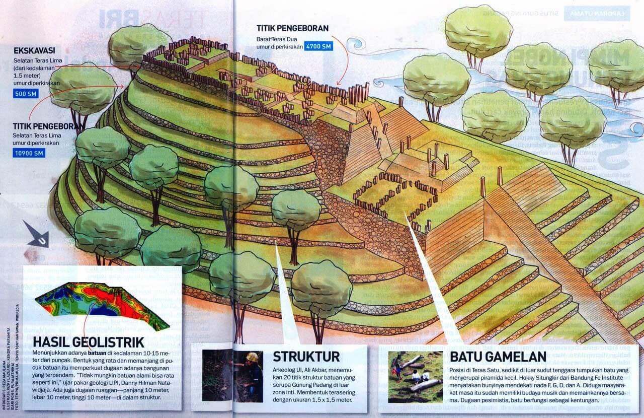 Misteri Gunung Padang