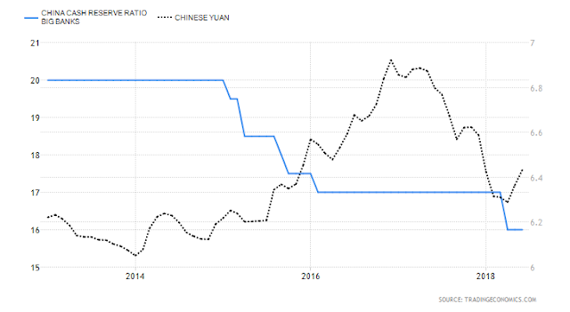 China tambah liquidity dalam sistem perbankannya dan kesan kepada pasaran