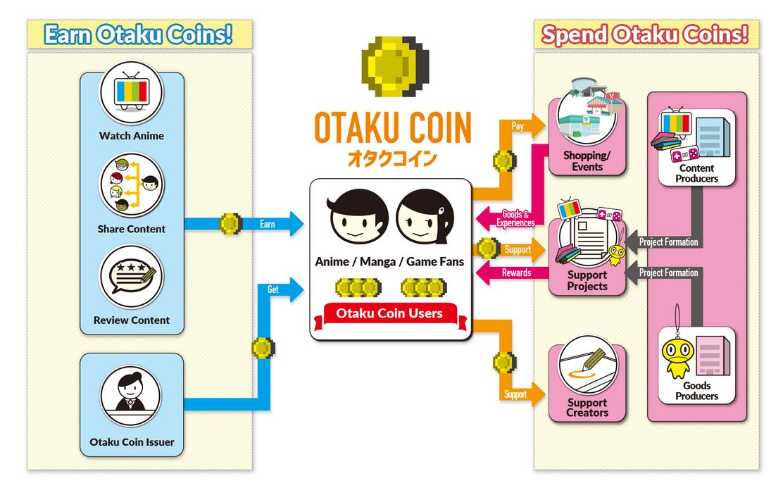 Sistem Otaku-Coin