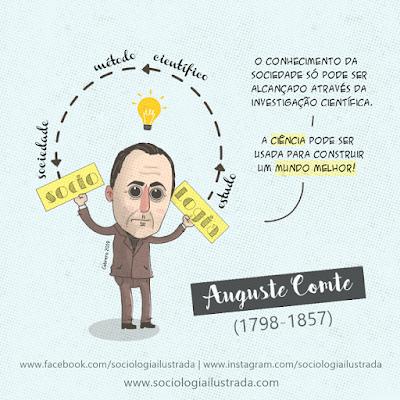 o conhecimento da sociedade em Comte por Cabrera