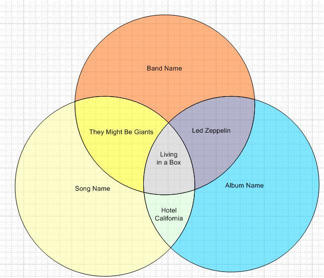 Ejly: Venn diagramming using visio