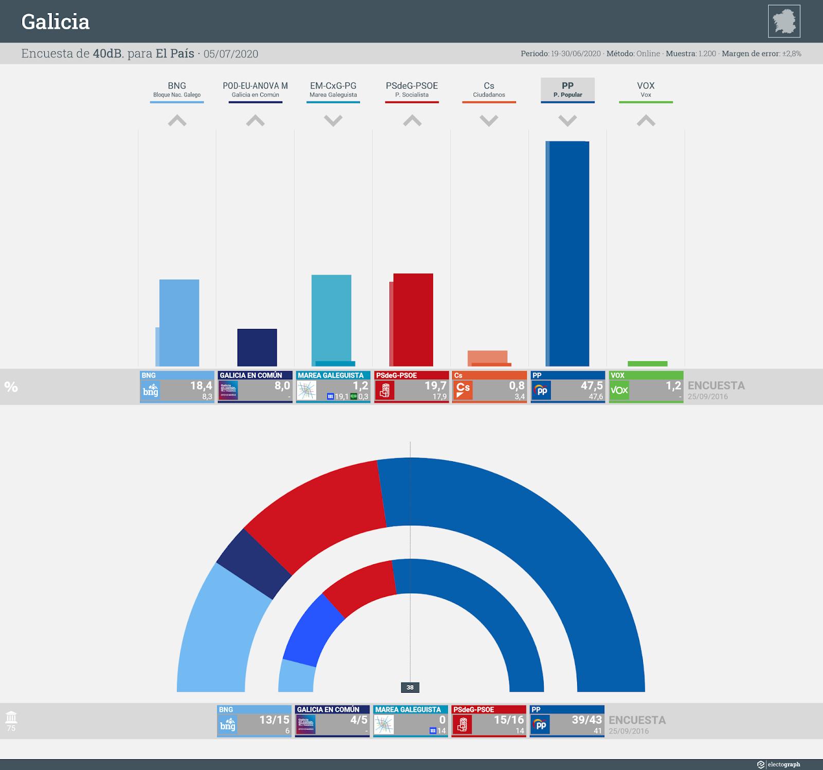 Gráfico de la encuesta para elecciones autonómicas en Galicia realizada por 40dB. para El País, 5 de julio de 2020