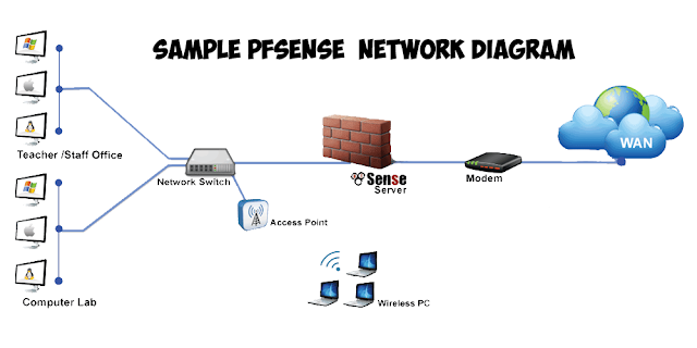 Guides in installing pfSense