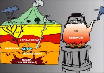 sistem panas bumi geothermal