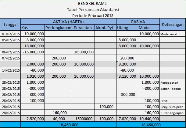 Tabel Persamaan Dasar Akuntansi perusahaan jasa