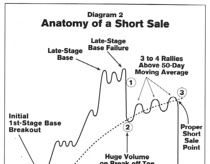 Stock Geometry: That AAPL chart almost fits this perfectly: