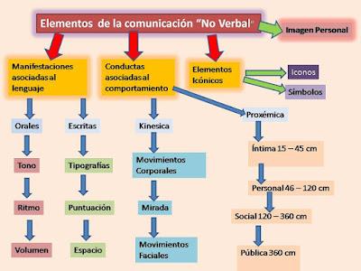 Resultado de imagen de esquema tipos de comunicacion