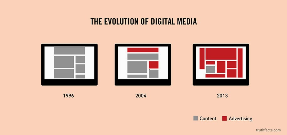 Content vs. Advertising space taken in websites throughout the years