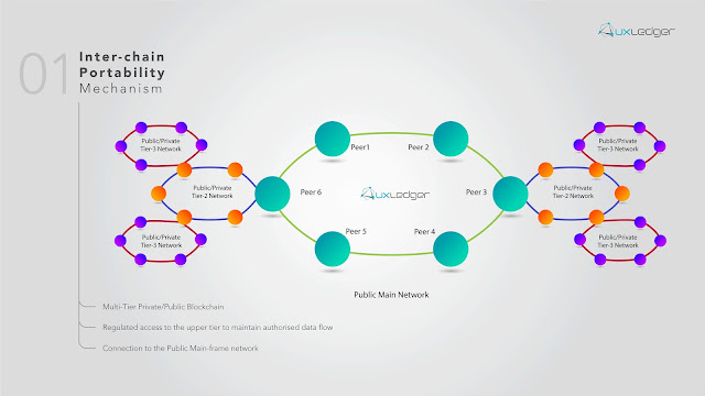 AuxLedger Inter-chain portability mechanism