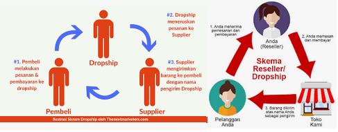 bagaimana sistem cara kerja dropship