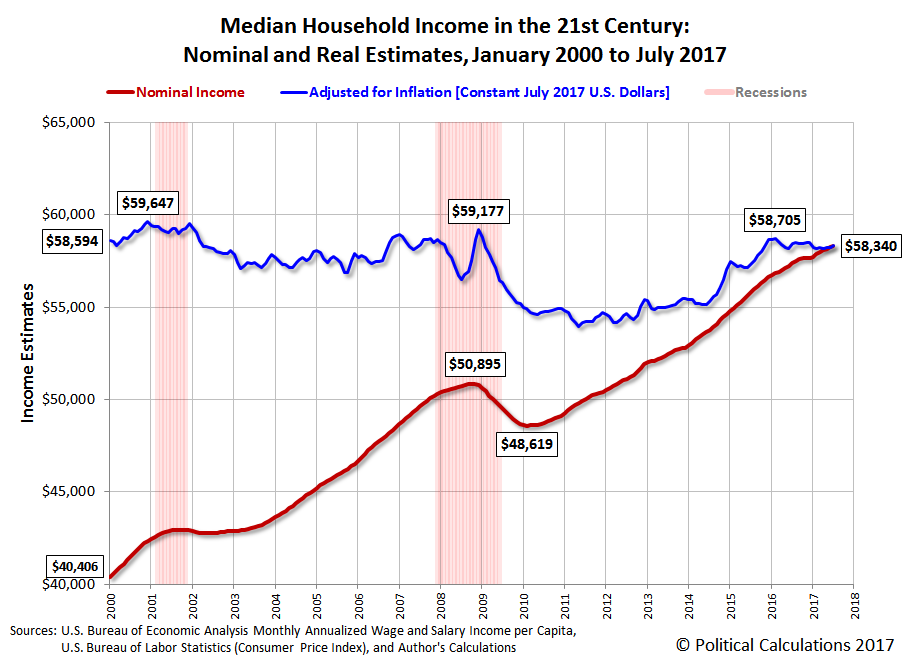 Median Household Income in the 21st Century: Nominal and Real Estimates, January 2000 to July 2017