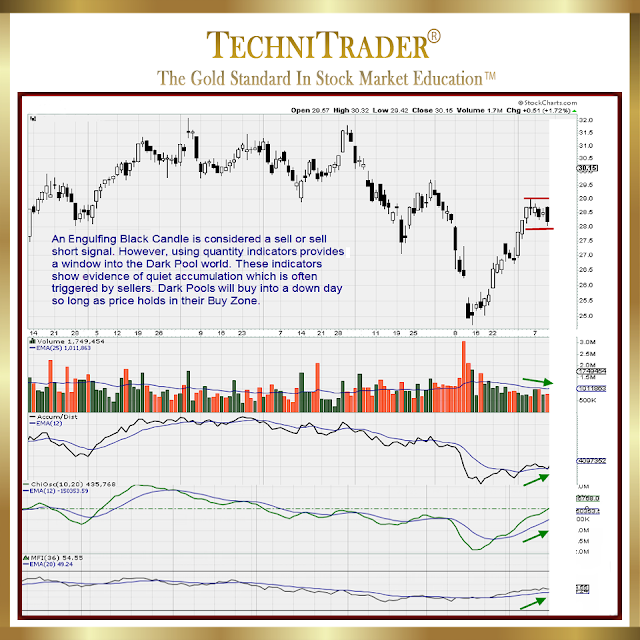 chart example showing price holds in their buy zones - technitrader