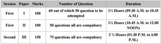 JKSET Exam Pattern
