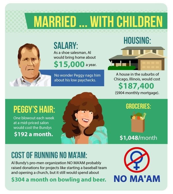 The cost of living like your favourite sitcom family - Married... with children