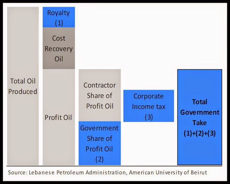 BACCI-Lebanon-Offshore-Natural-Gas-A-Complicated-Story-2-May-2015
