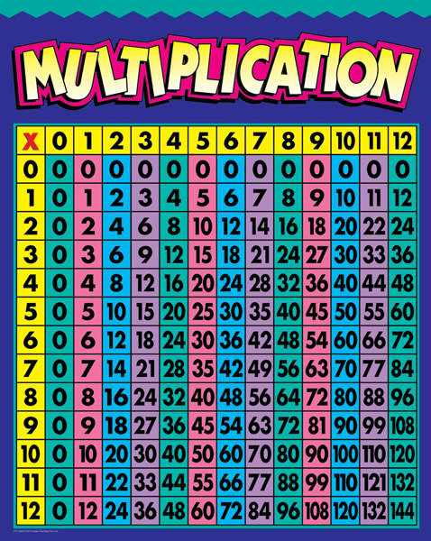 Colorful Multiplication Charts | Search Results | Calendar ...