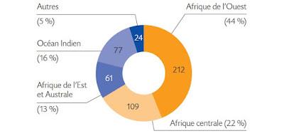 L'outil de garantie ARIZ consolide son soutien aux PME et TPE africaines