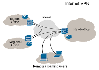 The image depicts a virtual private network. Two regional offices and roaming users are securely connected to their head office using internet as a transportation medium