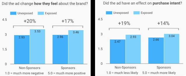 TV Ad Interest Metrics