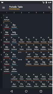 chemistry periodic table