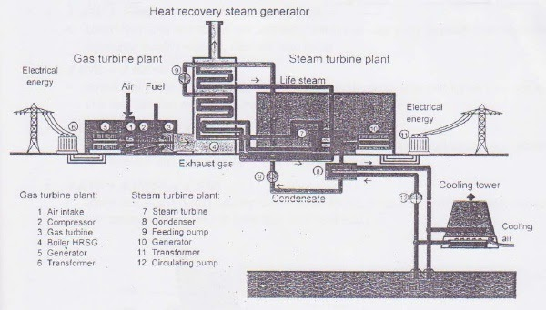 steam boiler heat recovery steam generator hrsg. Black Bedroom Furniture Sets. Home Design Ideas