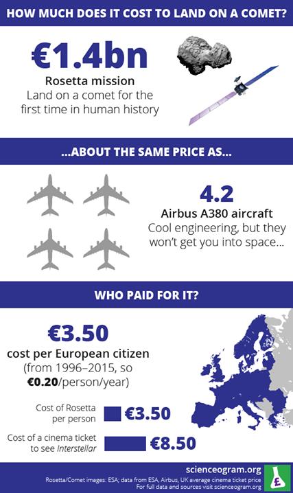 sonda rosetta costo un miliardo e mezzo