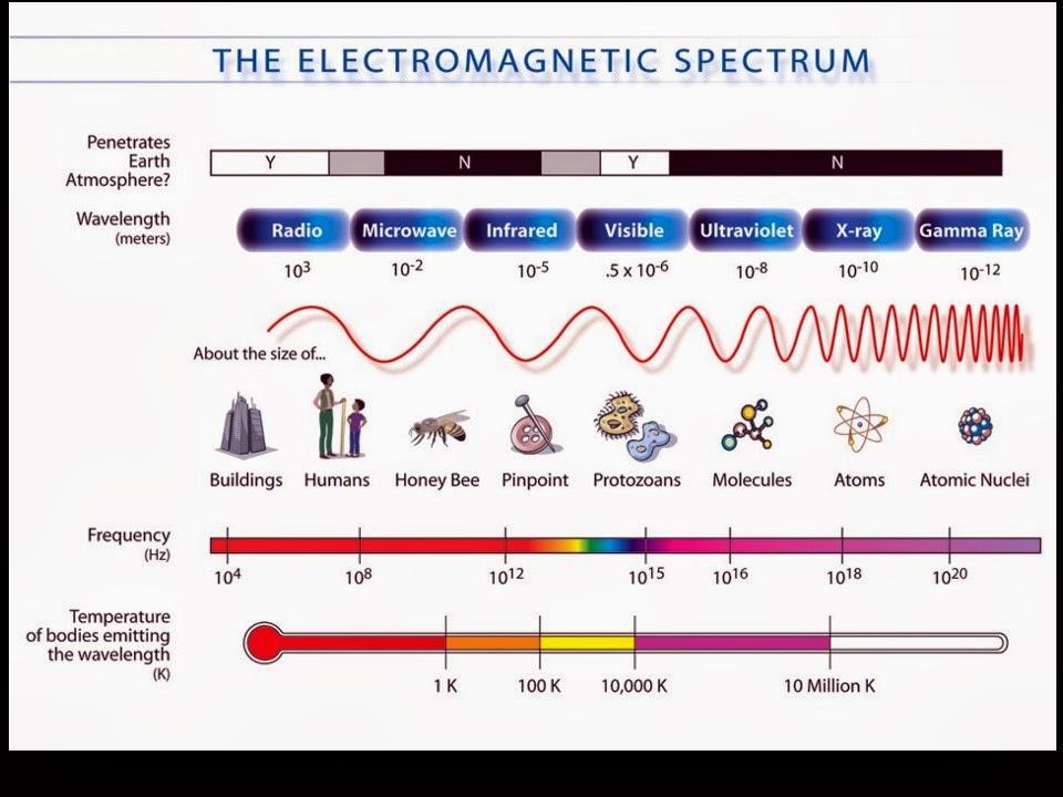iGCSE Physics: The Electromagnetic Spectrum