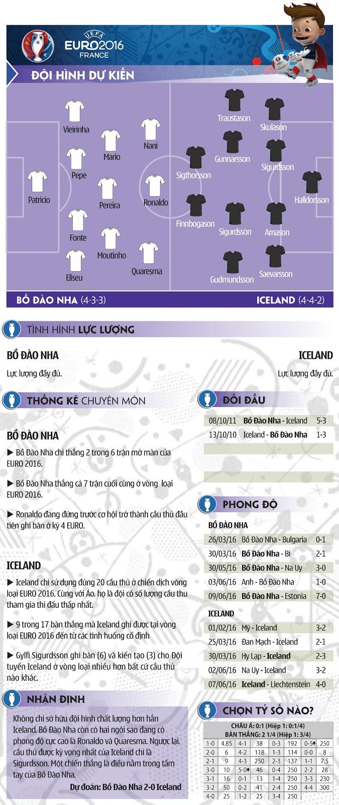 02h00 ngày 15/04: Bồ Đào Nha-Iceland: Kỷ lục vẫy gọi Ronaldo