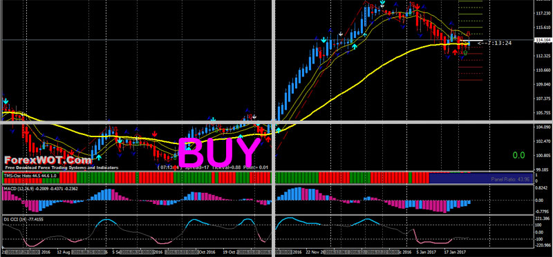 CCI retracement Forex Trading buy