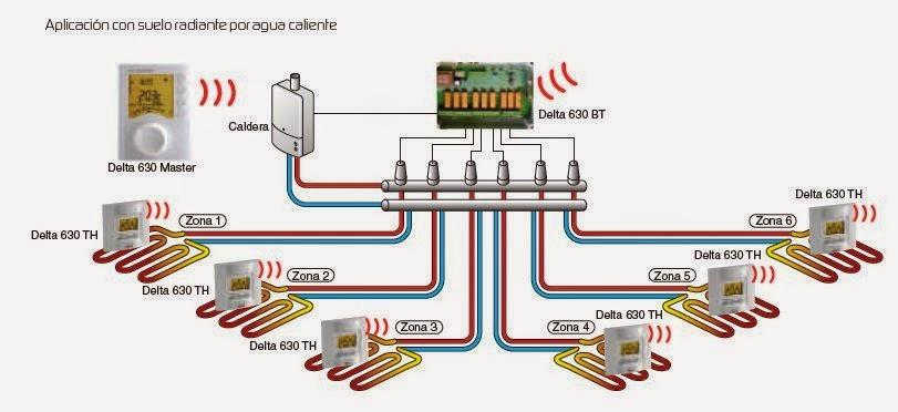Suelo radiante ii componentes e instalaci n - Calefaccion por hilo radiante ...