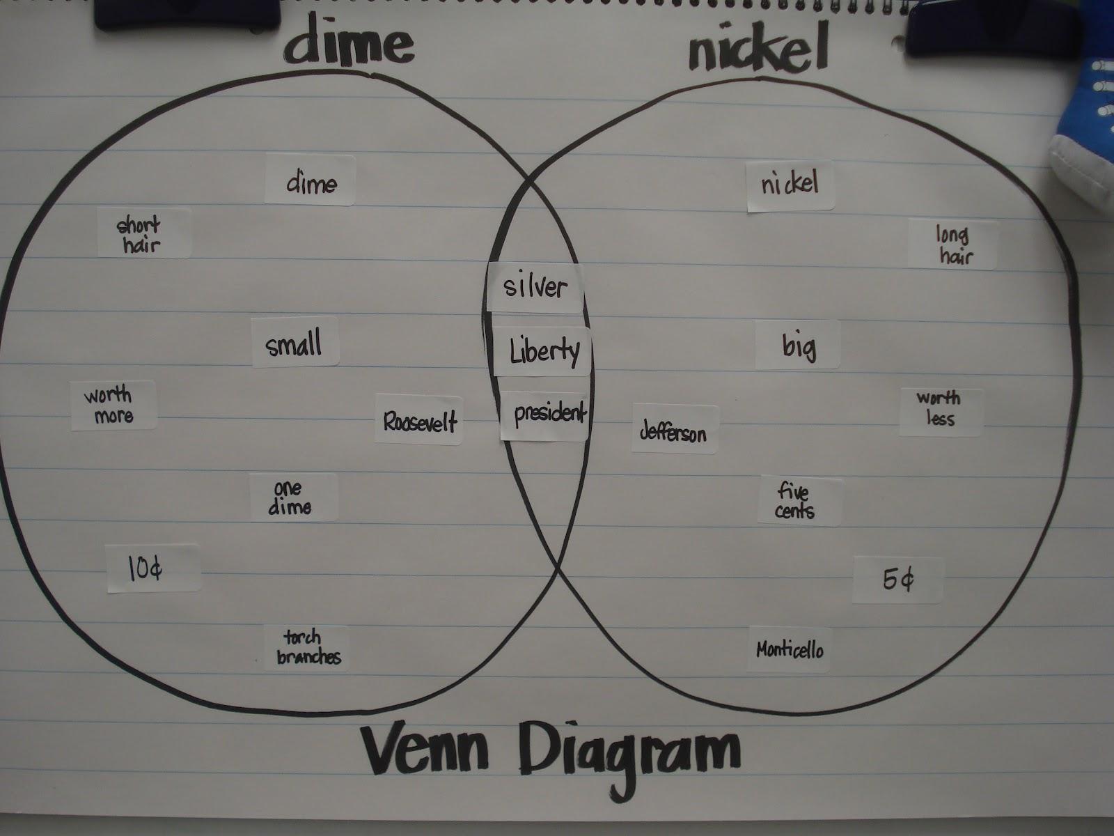 Forever In First Kids Meet The Venn Diagram