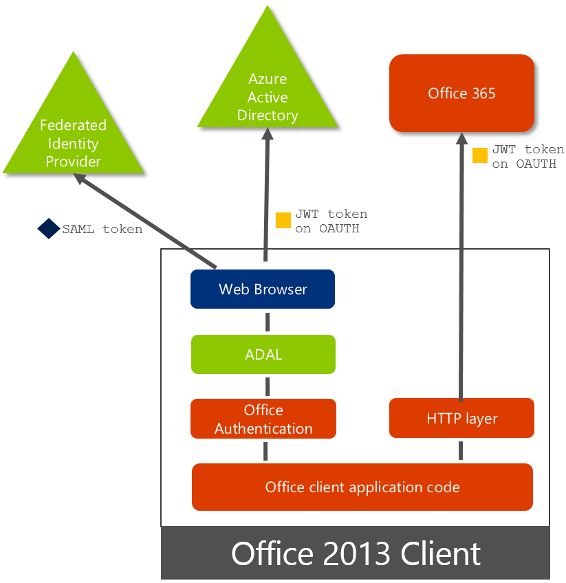 Exchange Anywhere: Office 2013 Updated Authentication !!!