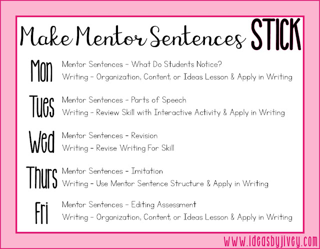 Ideas by Jivey explains how to incorporate mentor sentences into your writing time to ensure that the grammar, mechanics, and style lessons you teach are sticking!