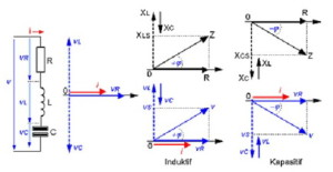 Materi pelajaran rangkaian rlc kulimaya rangkaian seri rlc adalah rangkaian elektronika yang tersusun atas resistor induktor dan kapasitor yang dihubungkan secara seri dengan sumber tegangan ccuart Gallery