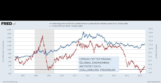 råvarupriser och guld
