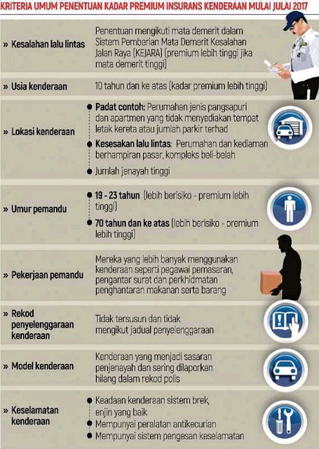 tarif insurans kenderaan