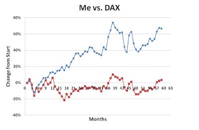 Me vs DAX January 2017