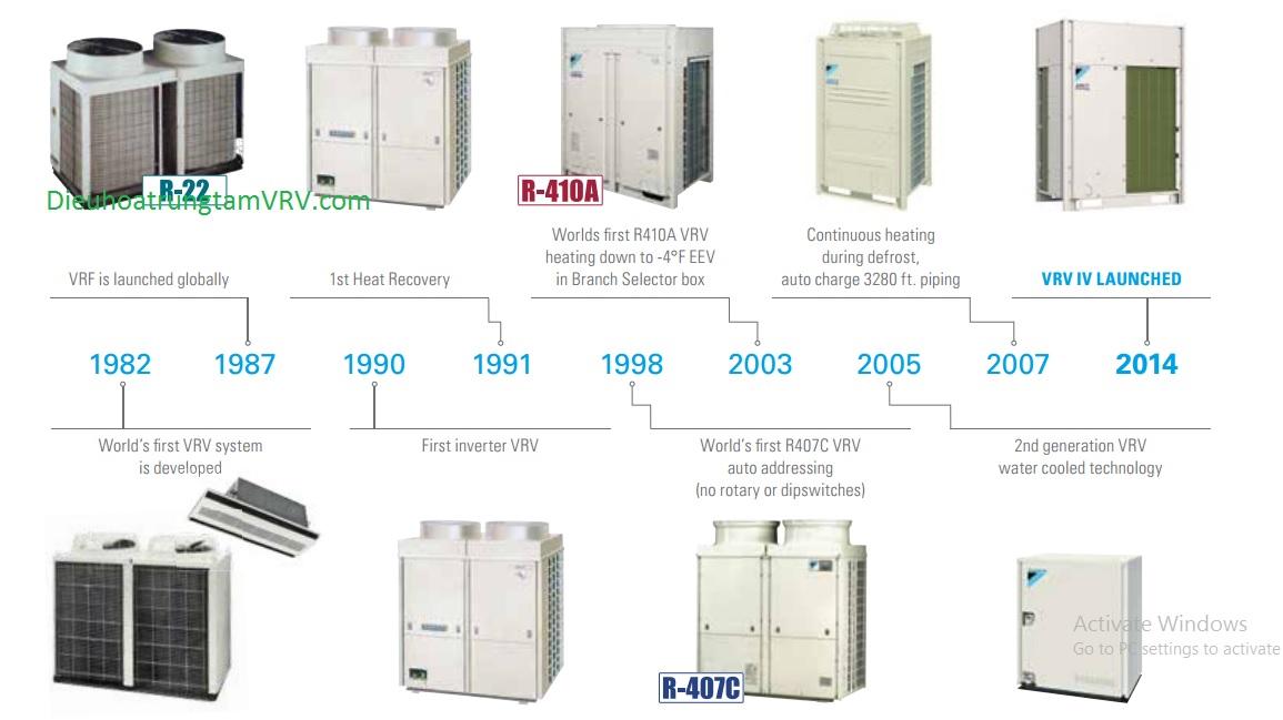 Lịch sử phát triển của hệ thống VRV
