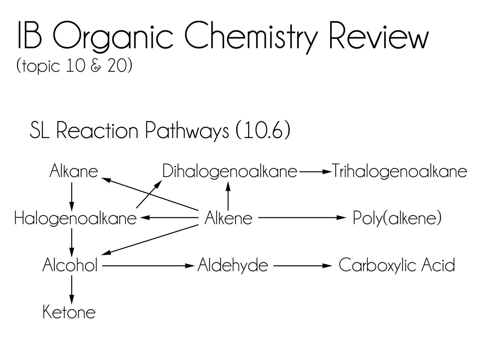 Jojo Ib Organic Chemistry