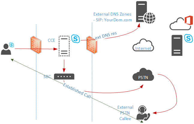 pstn call flow diagram kenmore elite parts escalate cce to conference with skype for business online next we have a look into the inbound from user