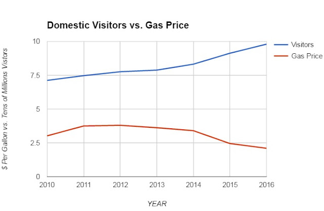 Chart: Gas Price Correlation Domestic Tourism