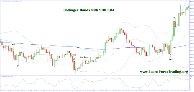 Bollinger Bands with 200 EMA