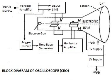 Oscilloscope Tutorial Block Diagrams Electronics Circuit And