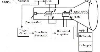 Cathode Ray Oscilloscope with Block Diagram - Electronics