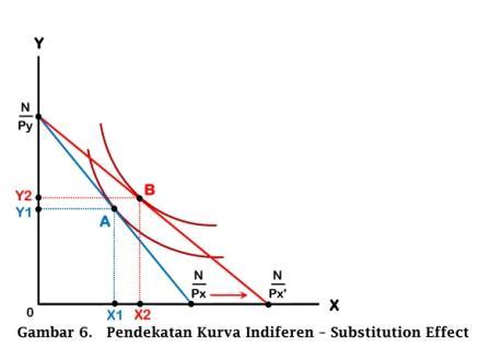 Pendekatan Kurva Indiferen untuk Substitution Effect - www.ajarekonomi.com