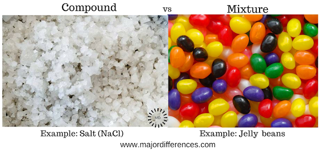 Differences between Compounds and Mixtures with examples