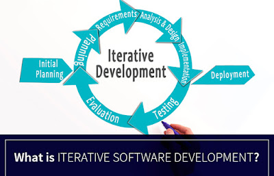 Iterative Software Development Model