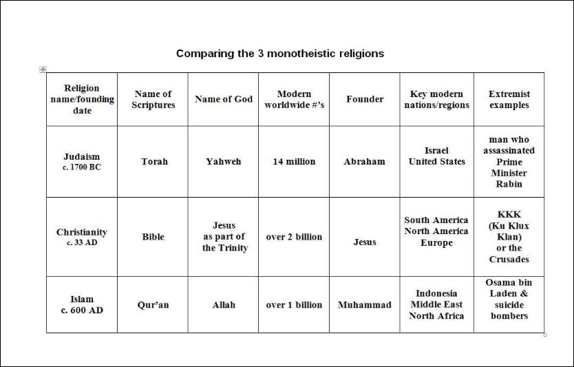 free worksheets five pillars of islam worksheet answers free math worksheets for kidergarten. Black Bedroom Furniture Sets. Home Design Ideas