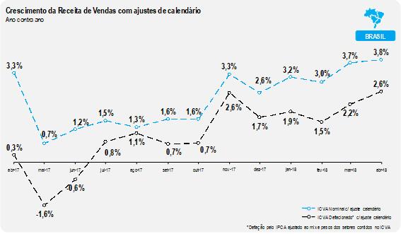Varejo brasileiro cresce 2,1% em abril, revela ICVA