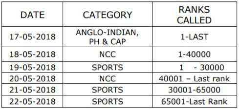 SCHEDULE FOR CERTIFICATE VERIFICATION FOR PH, CAP, NCC, SPORTS & GAMES AND ANGLO-INDIAN CATEGORIES